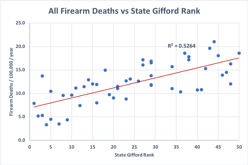Firearm death rate