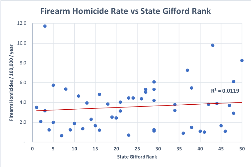 Firearm homicide rate vs state giffords rank