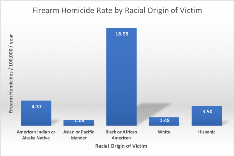 Firearm homicide rate by racial origin of the victim