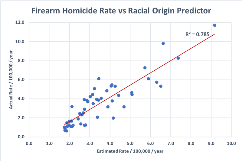 Firearm Homicide Rate vs Racial Origin Predictor