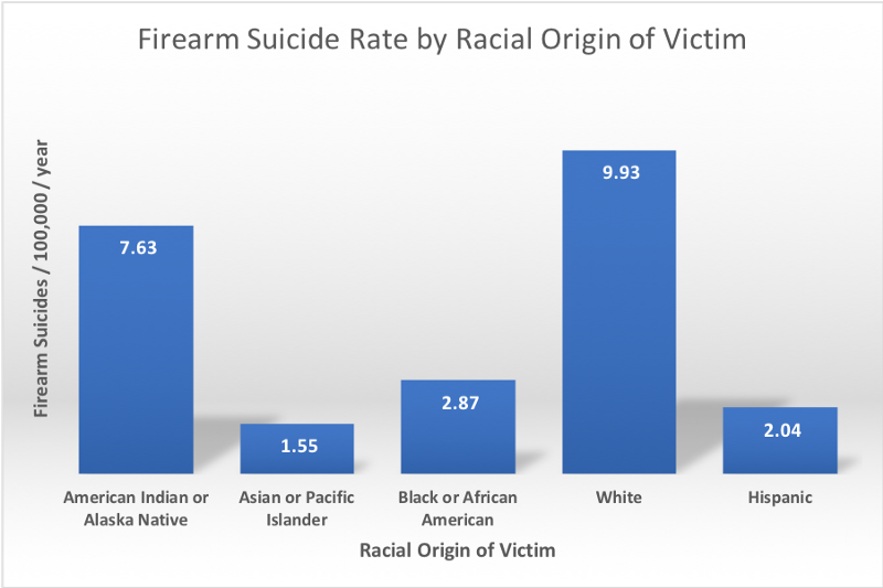 Firearm suicide rate by racial origin of the victim