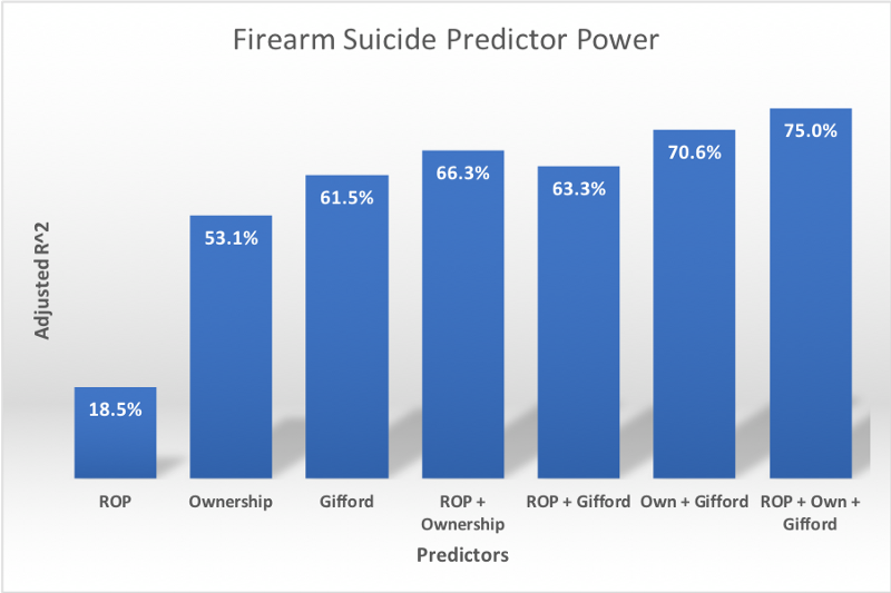 Firearm suicide rate predictor power